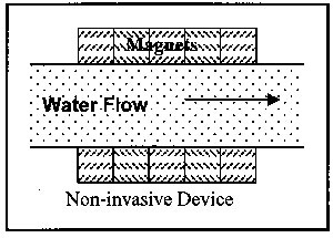 Water Softning. Magnetic Non-invasive Device